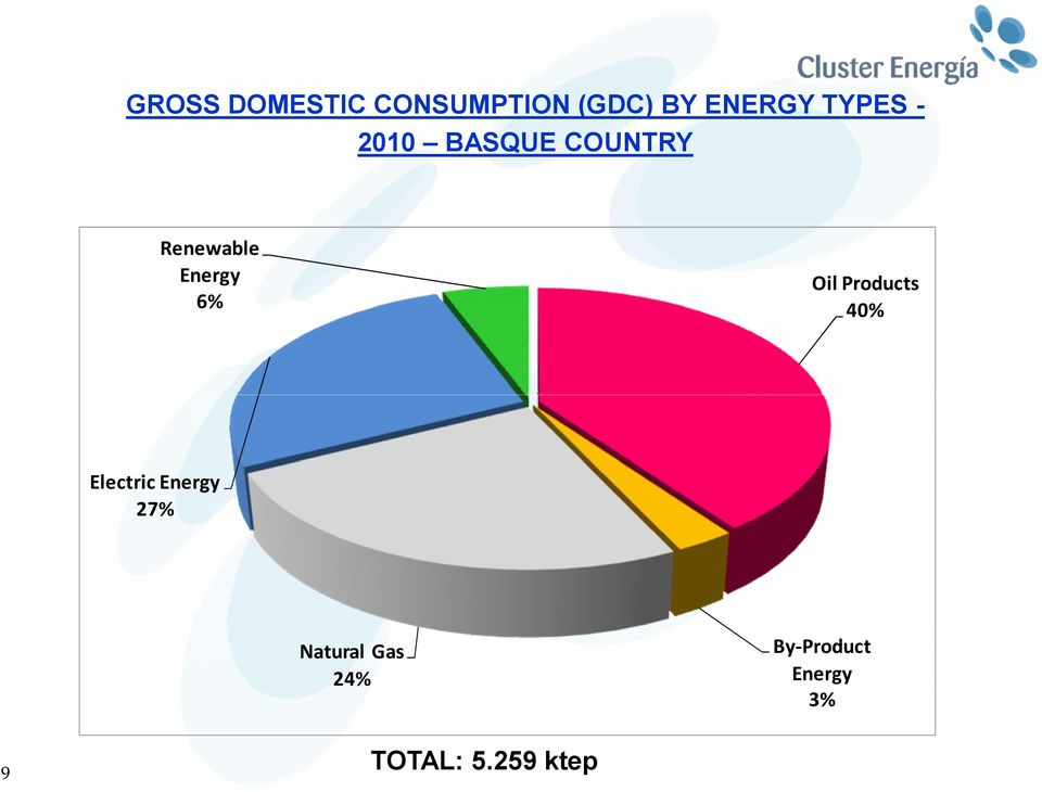 Oil Products 40% Electric Energy 27% Natural