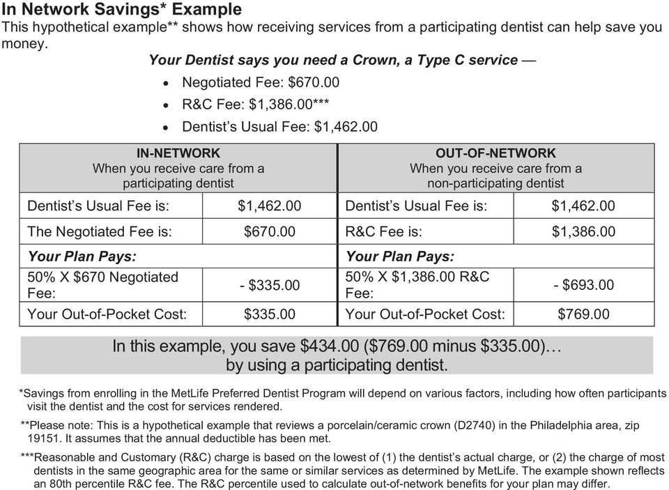 00 IN-NETWORK When you receive care from a participating dentist OUT-OF-NETWORK When you receive care from a non-participating dentist Dentist s Usual Fee is: $1,462.00 Dentist s Usual Fee is: $1,462.