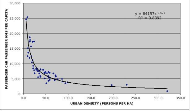 Employment density affects commute mode share more than residential density (Barnes 2003).