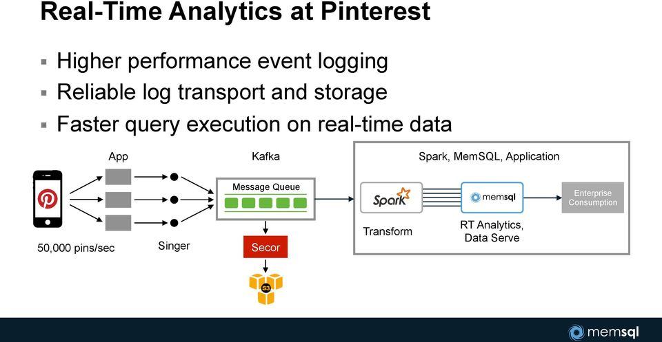 Faster query execution on real-time data App Kafka Spark, MemSQL,