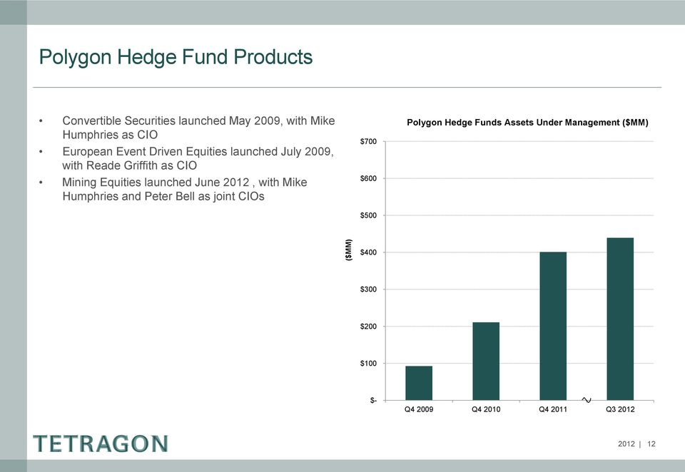 launched June 2012, with Mike Humphries and Peter Bell as joint CIOs $700 $600 $500 Polygon Hedge