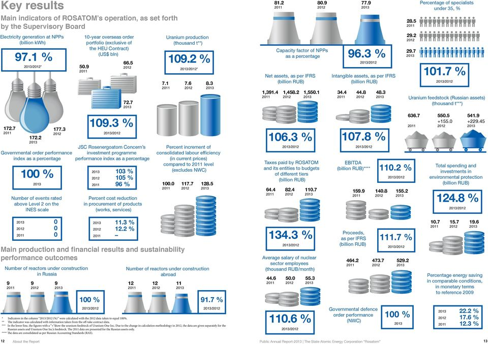 1 2011 Uranium production (thousand t**) 109.2 % /* 7.6 8.3 Capacity factor of NPPs as a percentage Net assets, as per IFRS (billion RUB) 1,391.4 2011 1,458.2 1,550.1 96.