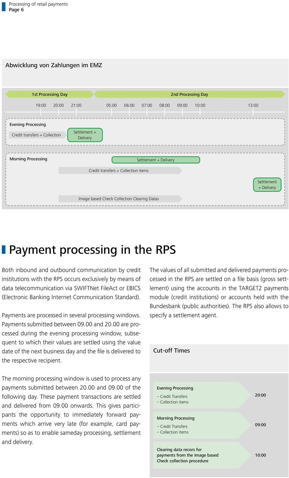 RPS occurs exclusively by means of data telecommunication via SWIFTNet FileAct or EBICS (Electronic Banking Internet Communication Standard). Payments are processed in several processing windows.