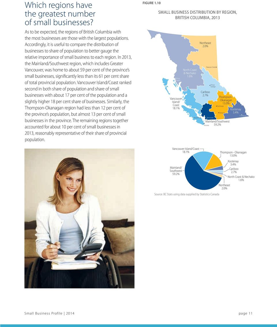 In 2013, the Mainland/Southwest region, which includes Greater Vancouver, was home to about 59 per cent of the province s small businesses, significantly less than its 61 per cent share of total