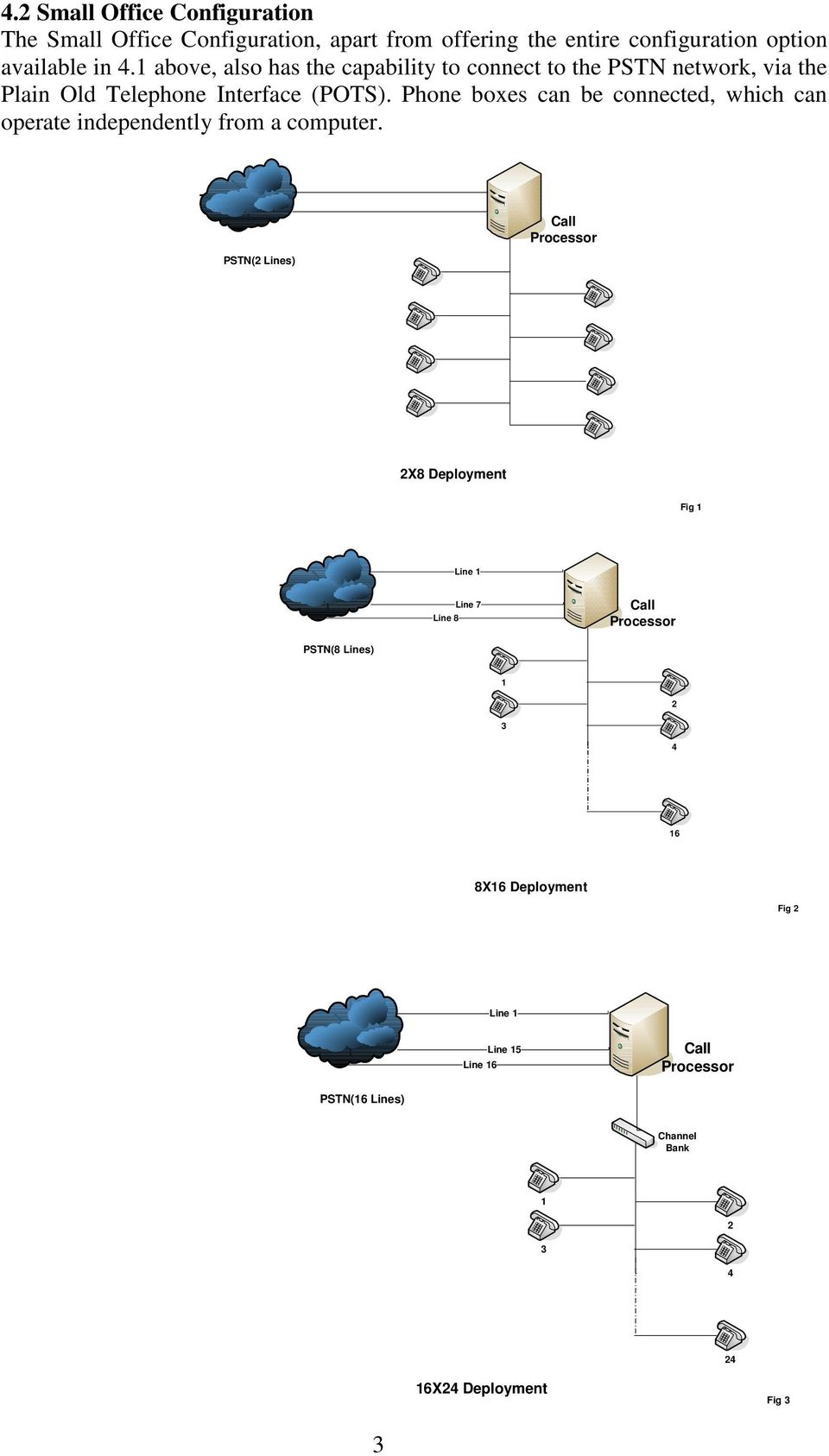 above, also has the capability to connect to the PSTN network, via the Plain Old Telephone Interface (POTS).