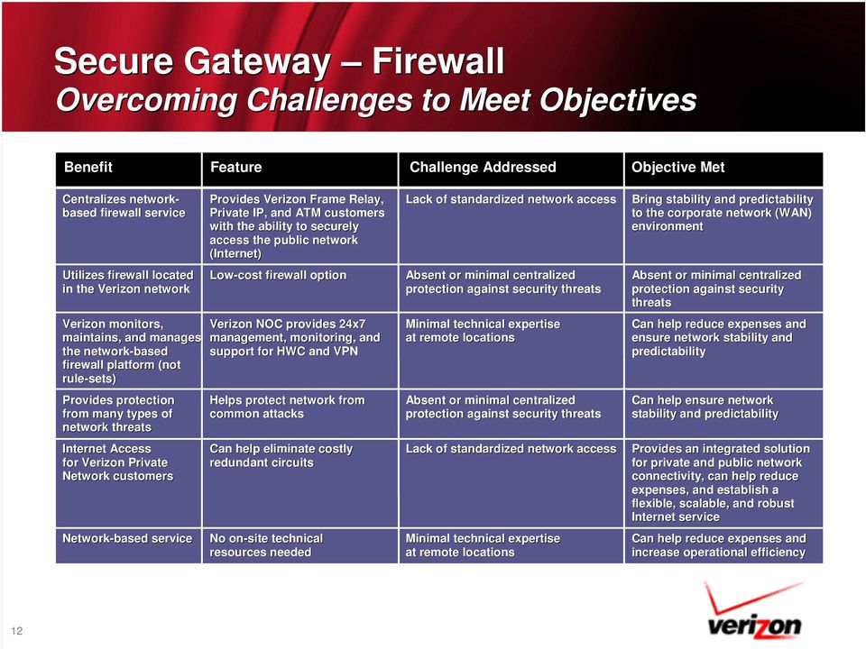 environment Utilizes firewall located in the Verizon network Low-cost firewall option Absent or minimal centralized protection against security threats Absent or minimal centralized protection