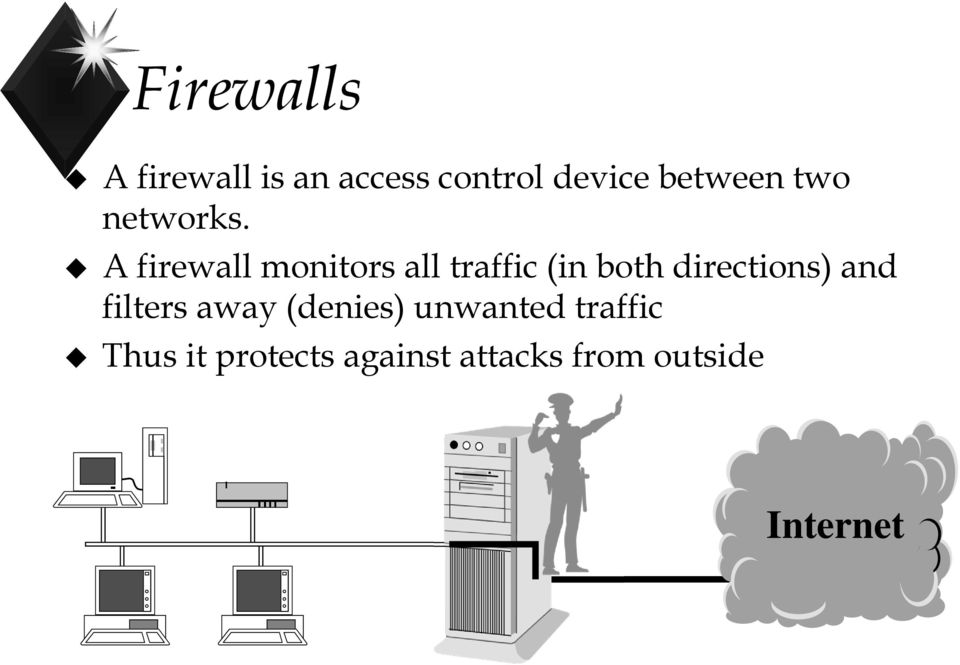 A firewall monitors all traffic (in both directions)