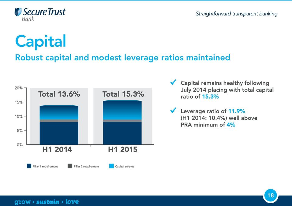 3% Capital remains healthy following July placing with total capital ratio of 15.