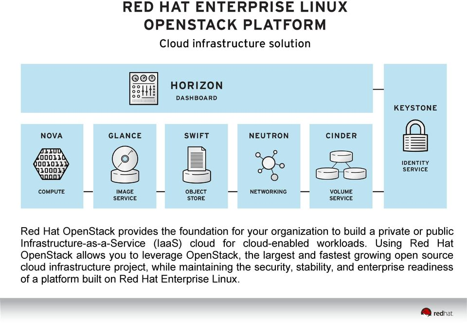 Using Red Hat OpenStack allows you to leverage OpenStack, the largest and fastest growing open source