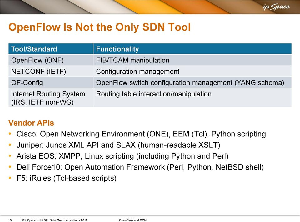 OpenFlow and SDN: hype, useful tools or panacea? Ivan Pepelnjak
