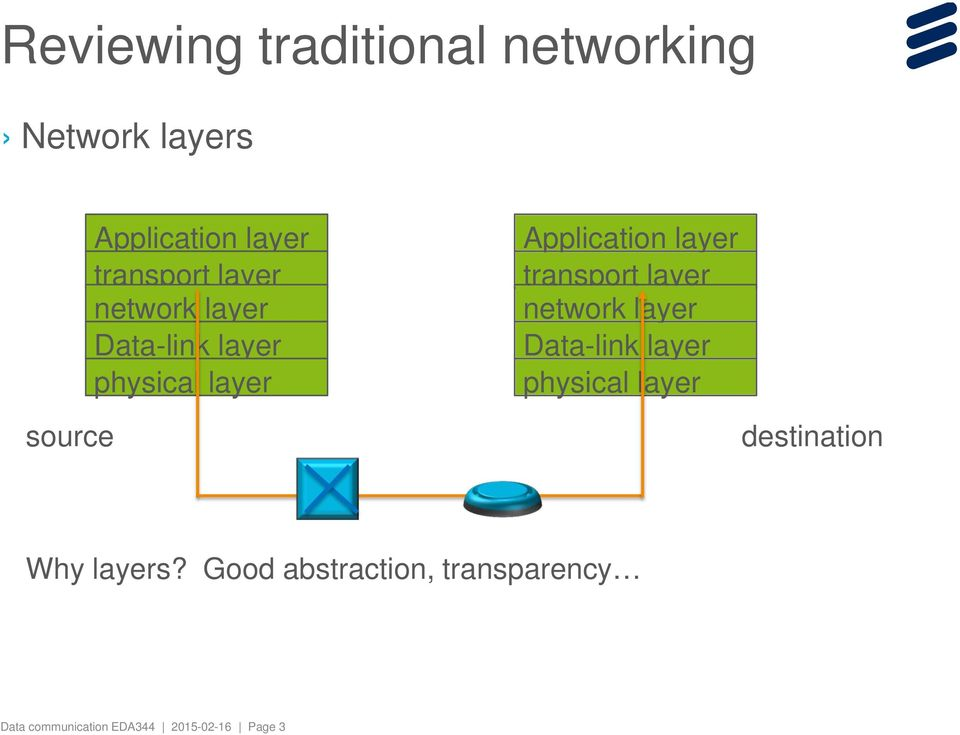 layer transport layer network layer Data-link layer physical layer