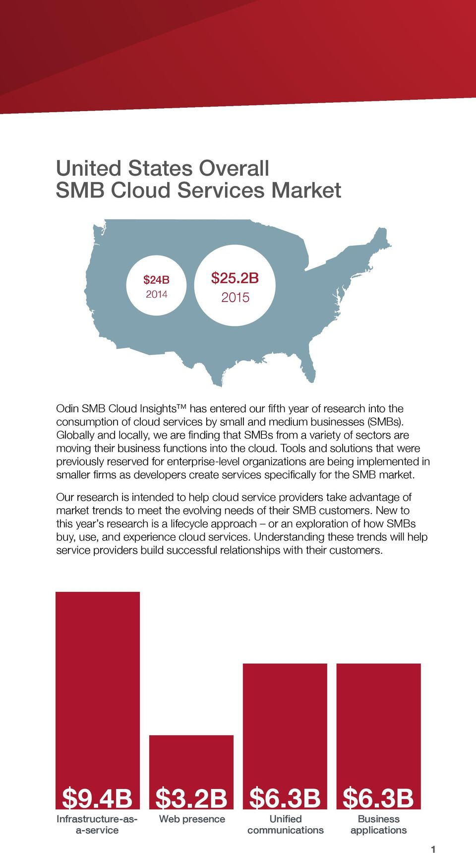 Globally and locally, we are finding that SMBs from a variety of sectors are moving their business functions into the cloud.