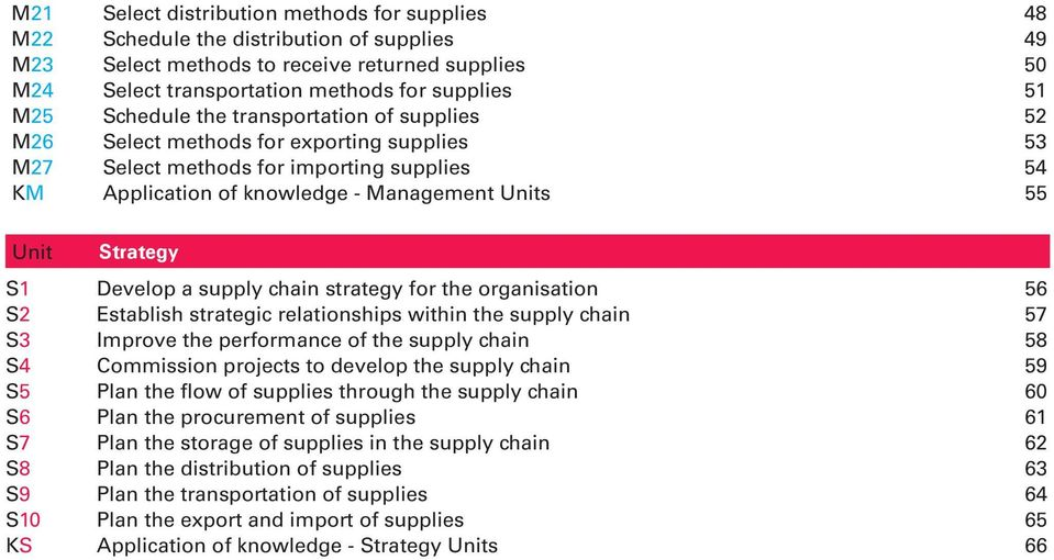 Develop a supply chain strategy for the organisation 56 S2 Establish strategic relationships within the supply chain 57 S3 Improve the performance of the supply chain 58 S4 Commission projects to