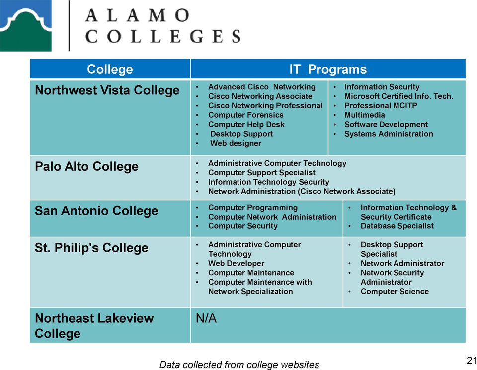 Professional MCITP Multimedia Software Development Systems Administration Palo Alto College Administrative Computer Technology Computer Support Specialist Information Technology Security Network