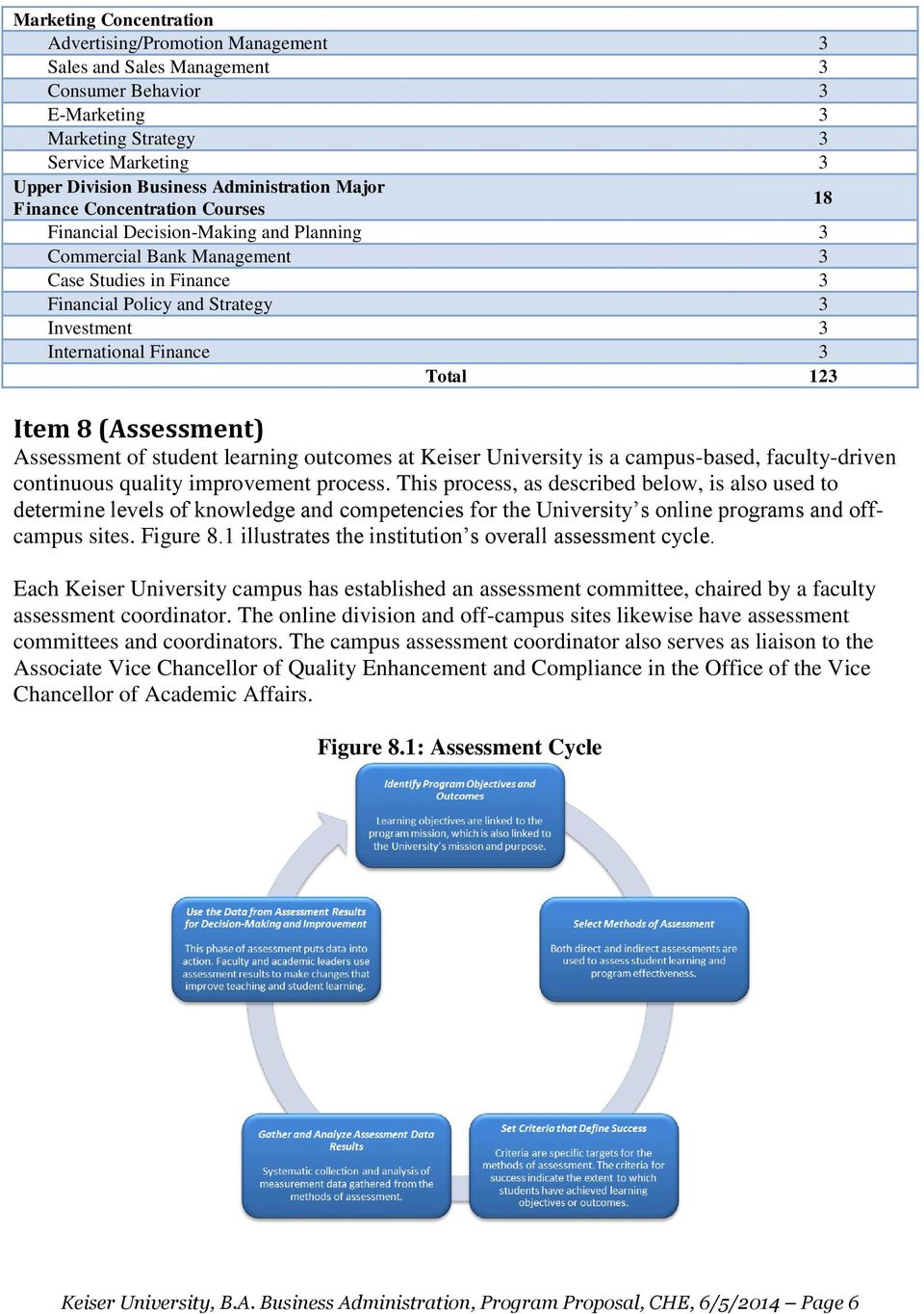 International Finance 3 Total 123 Item 8 (Assessment) Assessment student learning outcomes at Keiser University is a campus-based, faculty-driven continuous quality improvement process.