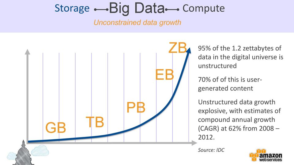 of this is usergenerated content GB TB PB Unstructured data growth