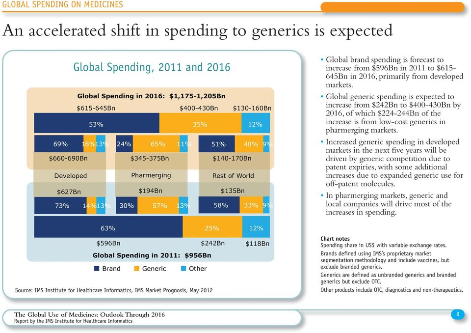 Other Source: IMS Institute for Healthcare Informatics, IMS Market Prognosis, May 0 Global brand spending is forecast to increase from $9Bn in 0 to $ Bn in 0, primarily from developed markets.