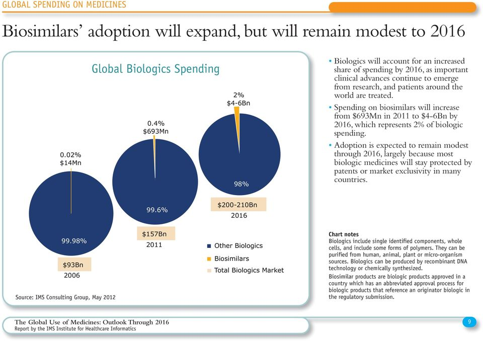 Spending on biosimilars will increase from $9Mn in 0 to $Bn by 0, which represents % of biologic spending.
