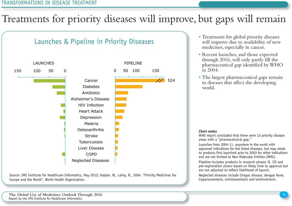 PIPELINE 0 0 00 0 Source: IMS Institute for Healthcare Informatics, May 0; Kaplan, W., Laing, R., 00. Priority Medicines for Europe and the World. World Health Organization.