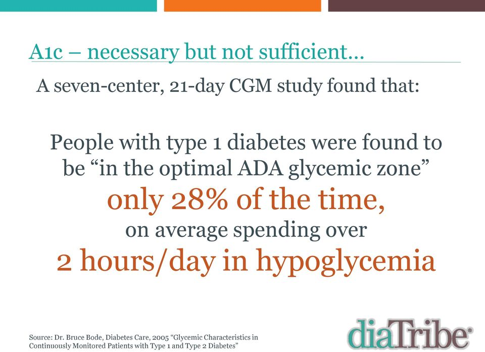 average spending over 2 hours/day in hypoglycemia Source: Dr.