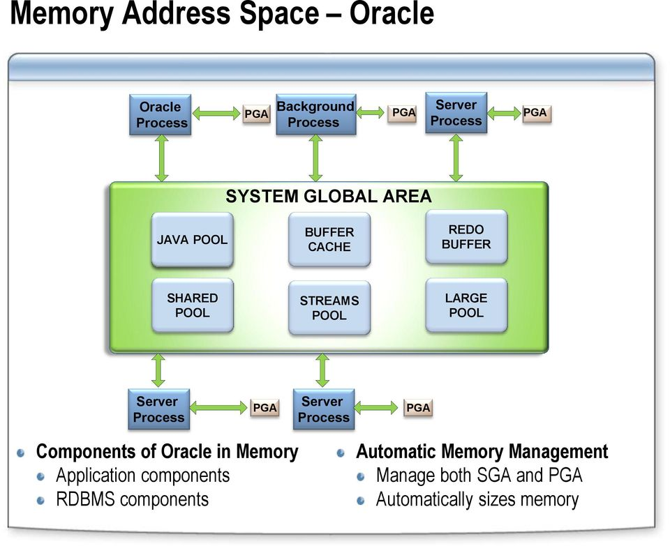 Server PGA Server PGA Components of Oracle in Memory Application components RDBMS