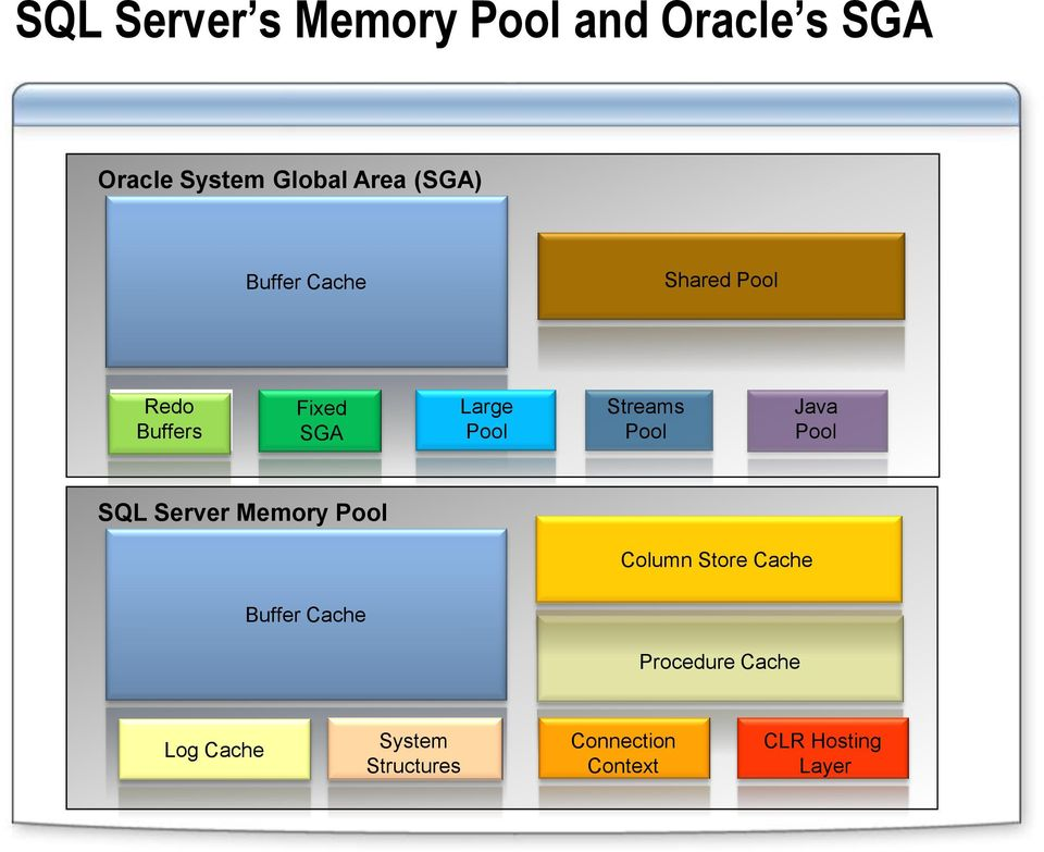 Pool Java Pool SQL Server Memory Pool Column Store Cache Buffer Cache