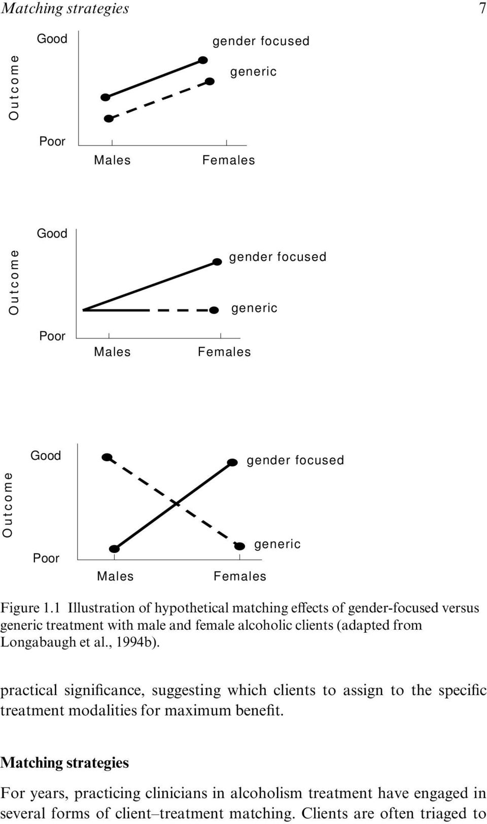 1 Illustration of hypothetical matching effects of gender-focused versus generic treatment with male and female alcoholic clients (adapted from Longabaugh et al.