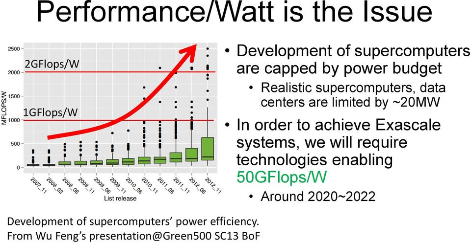 achieve Exascale systems, we will require technologies enabling 50GFlops/W Around