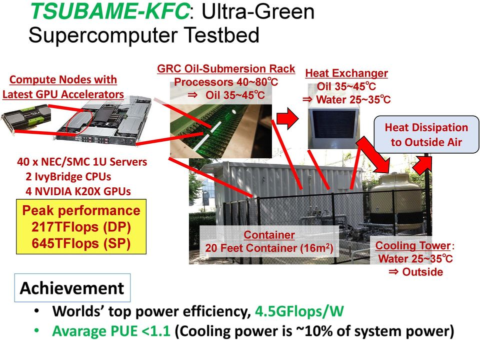 performance 217TFlops (DP) 645TFlops (SP) Achievement Container 20 Feet Container (16m 2 ) Heat Dissipation to Outside Air