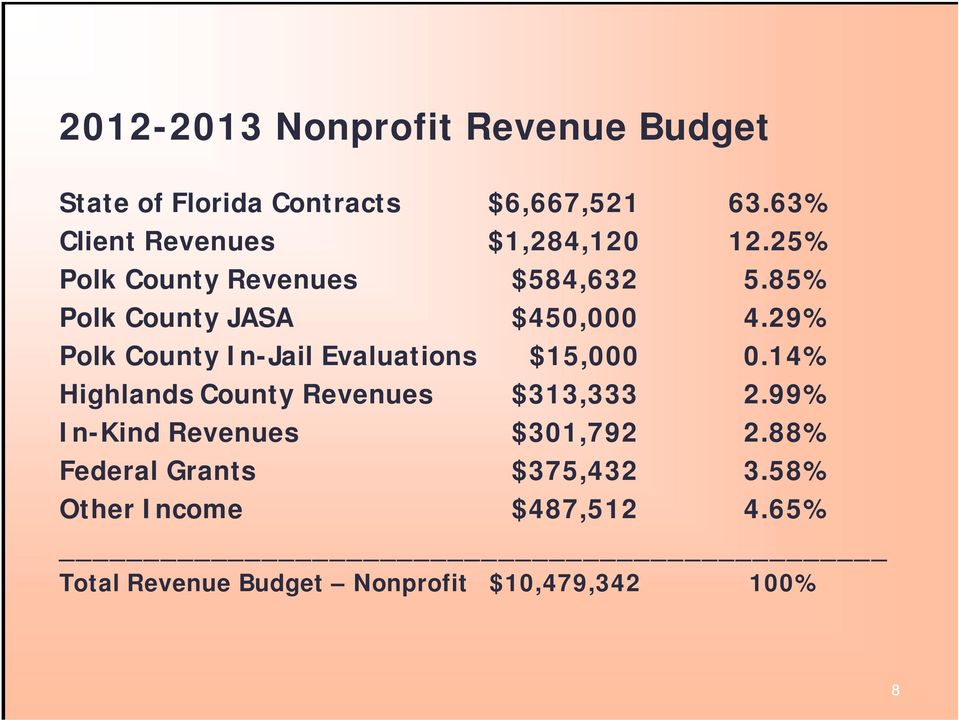 29% Polk County In-Jail Evaluations $15,000 0.14% Highlands County Revenues $313,333 2.
