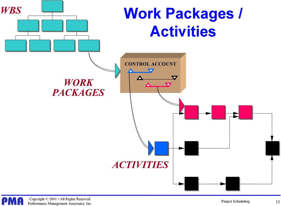 ACCOUNT WORK PACKAGES