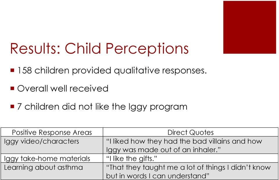 video/characters Iggy take-home materials Learning about asthma Direct Quotes I liked how they had the