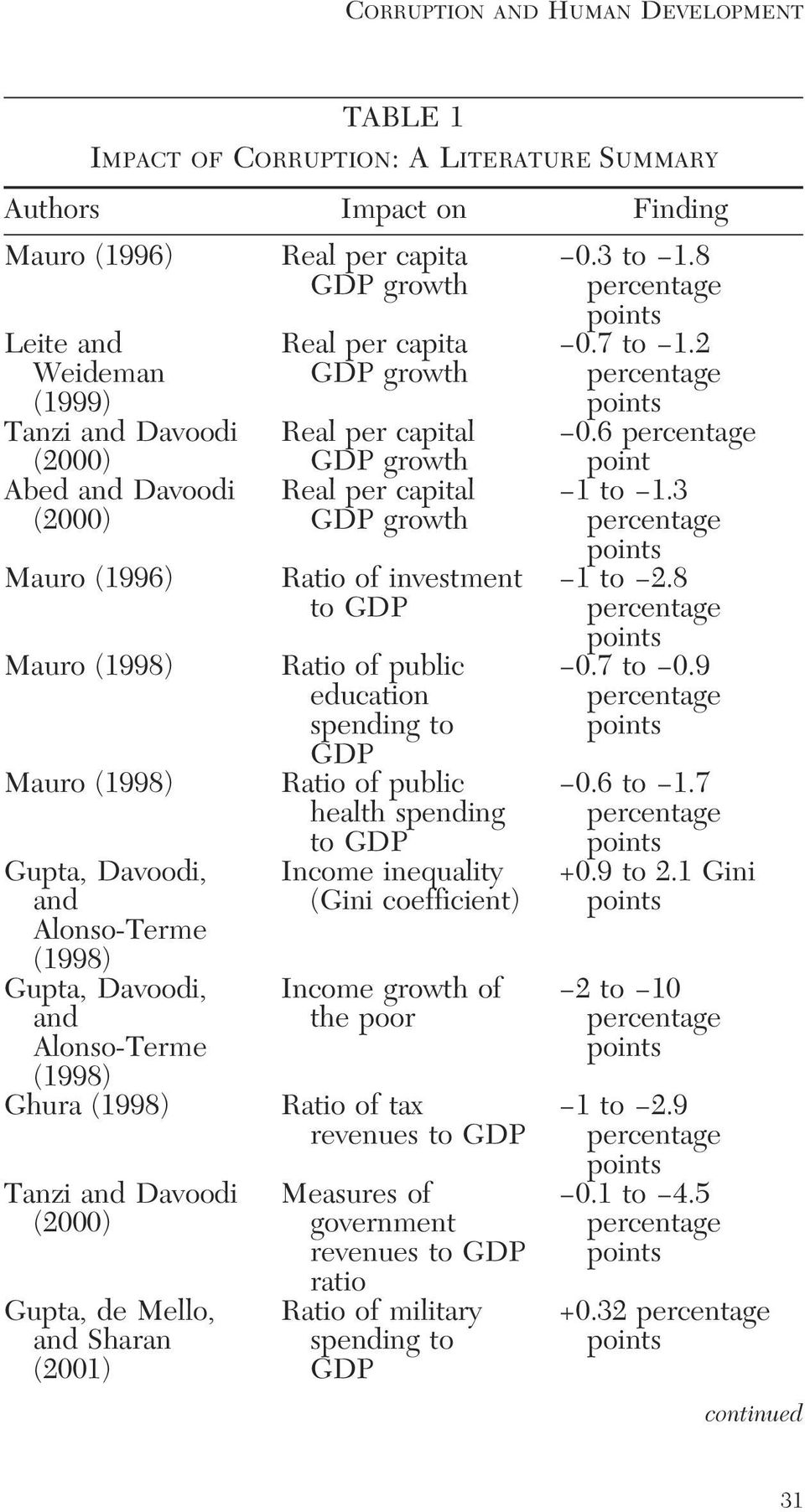 Alonso-Terme (1998) Ghura (1998) Tanzi and Davoodi (2000) Gupta, de Mello, and Sharan (2001) Real per capita GDP growth Real per capital GDP growth Real per capital GDP growth Ratio of investment to