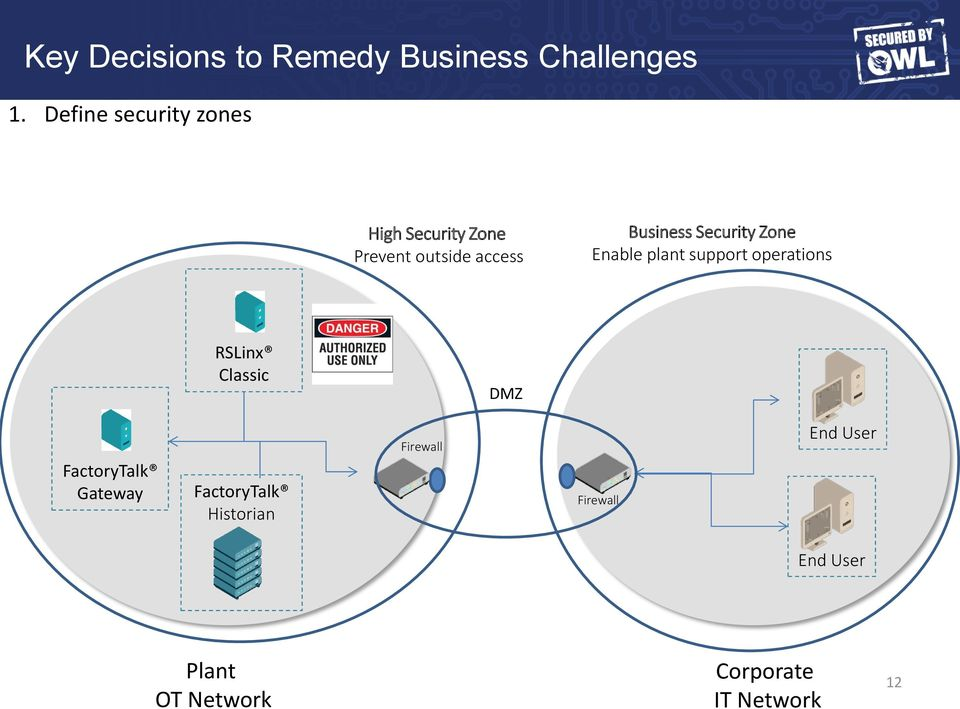 Business Security Zone Enable plant support operations RSLinx