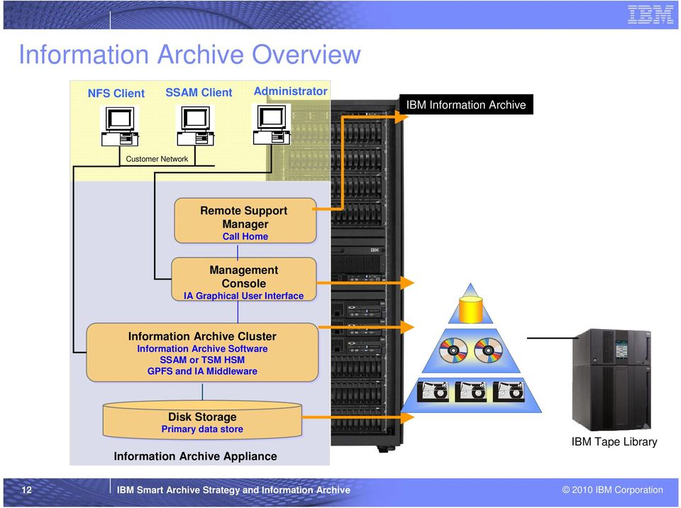 Information Archive Software SSAM or TSM HSM GPFS and IA Middleware Disk Storage Primary data store