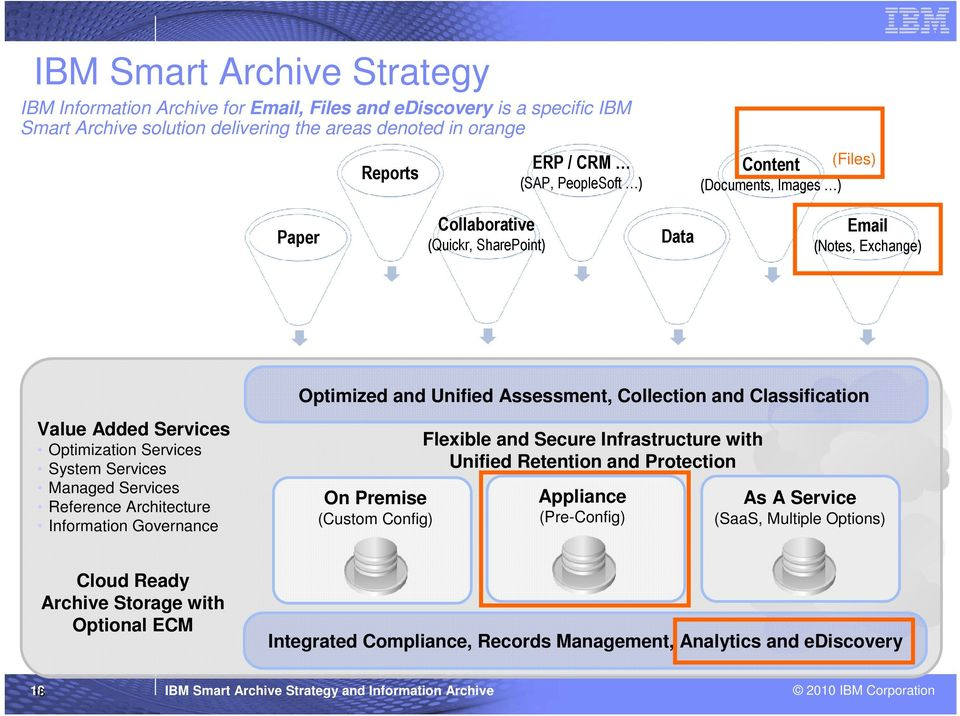 Architecture Information Governance Optimized and Unified Assessment, Collection and Classification On Premise (Custom Config) Flexible and Secure Infrastructure with Unified Retention and Protection