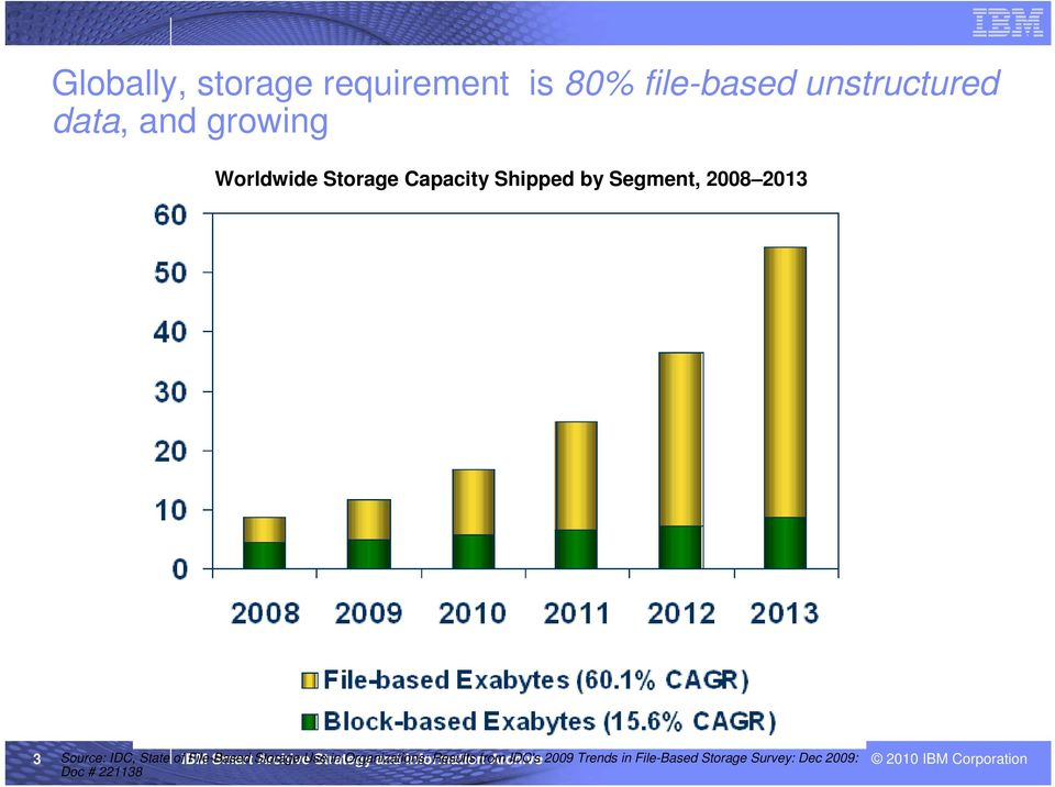 Smart Storage Archive Use Strategy in Organizations: and Information Results from