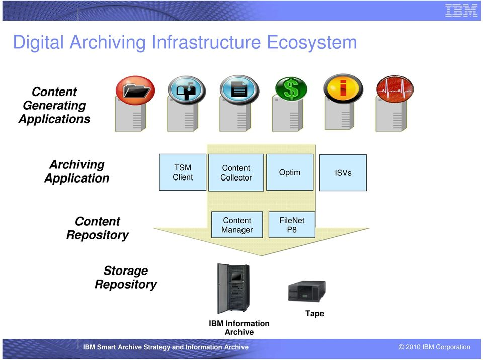 Repository Content Manager FileNet P8 Storage Repository IBM Information