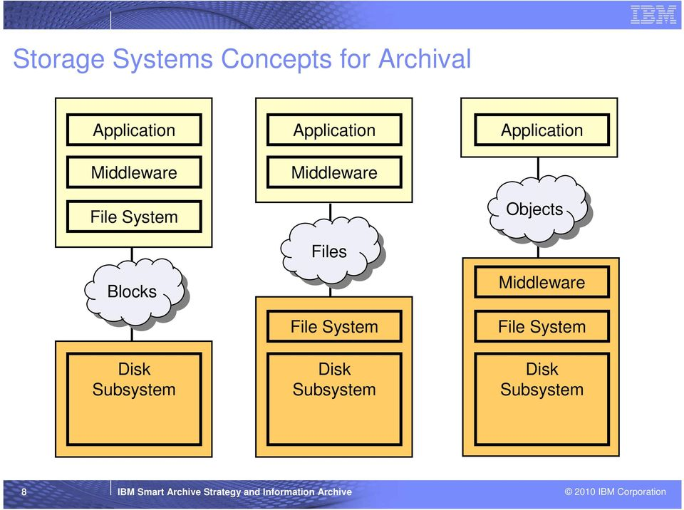 Disk Subsystem Application Objects Middleware File System Disk