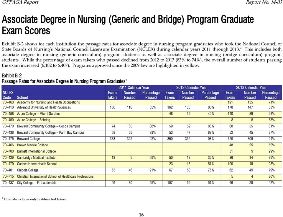 National Council of State Boards of Nursing s National Council Licensure ination () during calendar years 0 through 03.