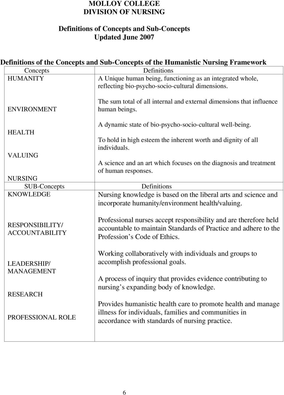 ENVIRONMENT HEALTH VALUING NURSING SUB-Concepts KNOWLEDGE RESPONSIBILITY/ ACCOUNTABILITY LEADERSHIP/ MANAGEMENT RESEARCH PROFESSIONAL ROLE The sum total of all internal and external dimensions that