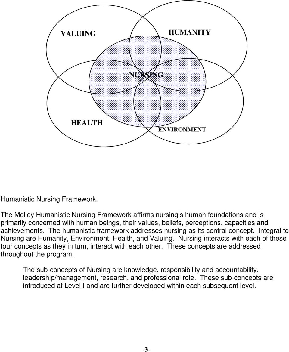 The humanistic framework addresses nursing as its central concept. Integral to Nursing are Humanity, Environment, Health, and Valuing.