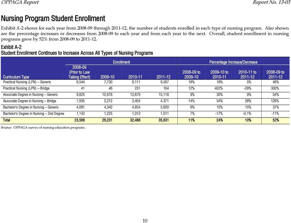 Exhibit A-2 Student Enrollment Continues to Increase Across All Types of Nursing Programs Enrollment Increase/Decrease Curriculum Type 2008-09 (Prior to Law Taking Effect) 2009-0 200-20-2 2008-09 to