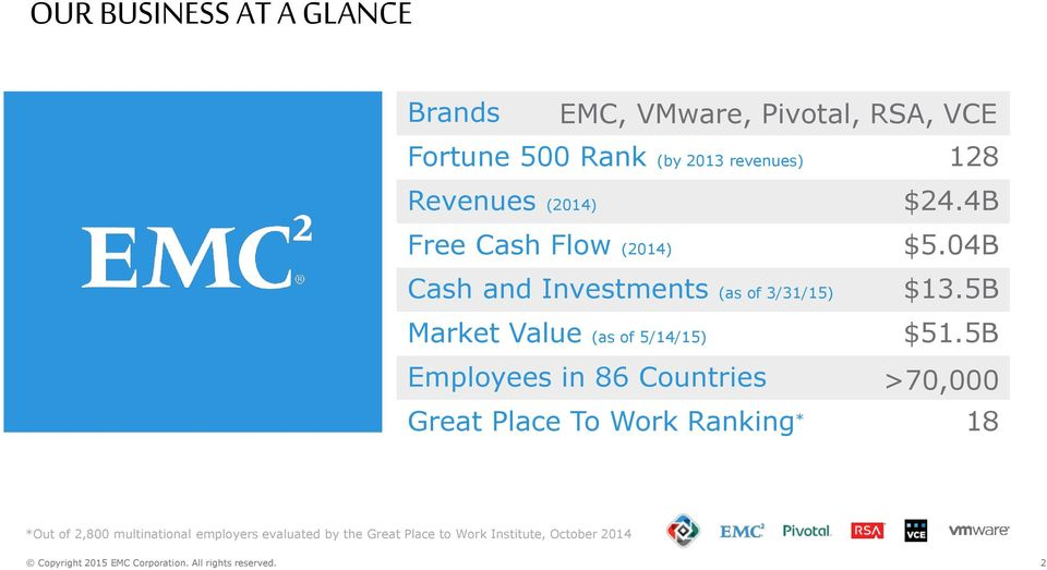 a business analysis of the emc corporation Emc corporation (emc) develops, delivers and supports the information technology (it) industry's range of information infrastructure and virtual infrastructure technologies, solutions and services emc manages the company as part of a federation of businesse emc information infrastructure, vmware virtual infrastructure, pivotal and virtustream.