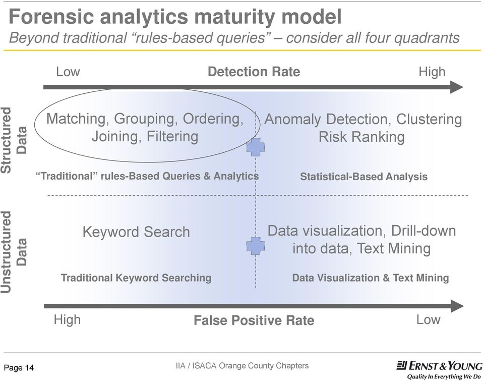 Detection, Clustering Risk Ranking Statistical-Based Analysis Unstructured Data Keyword Search Traditional Keyword