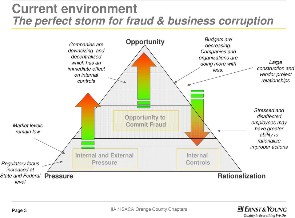 Large construction and vendor project relationships Market levels remain low Opportunity to Commit Fraud Stressed and disaffected employees may
