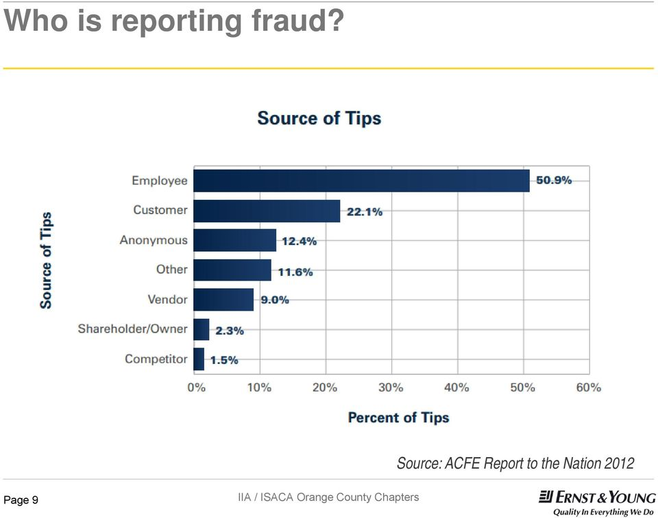 Nation On Occupational Fraud