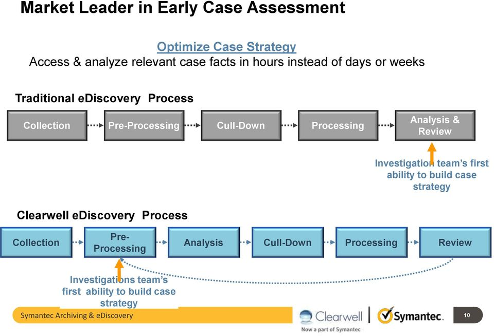 Investigation team s first ability to build case strategy Clearwell ediscovery Process Collection Pre- Processing