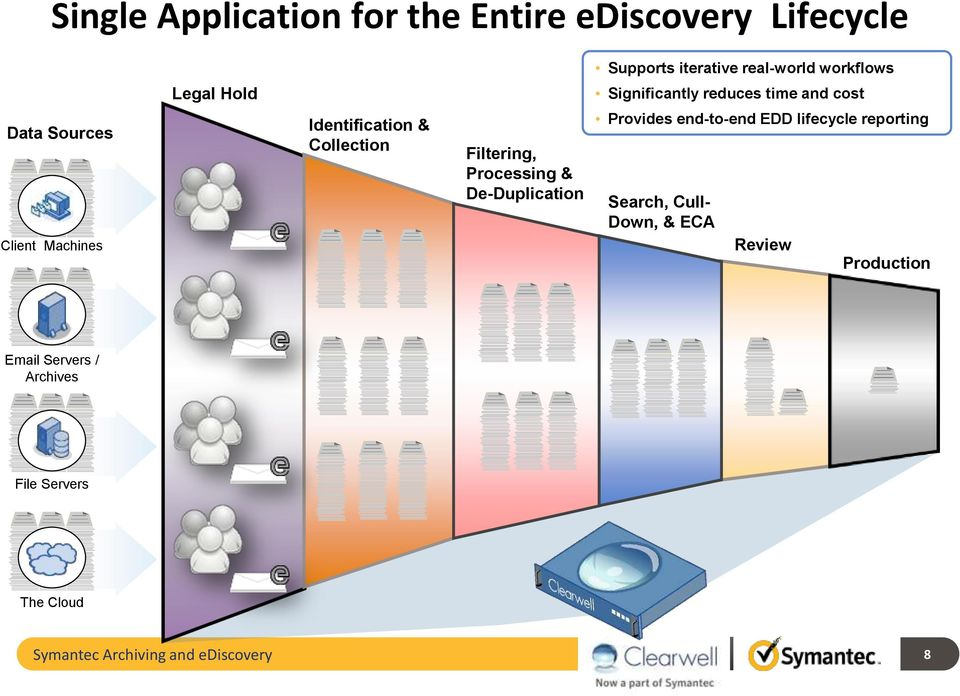 Filtering, Processing & De-Duplication Provides end-to-end EDD lifecycle reporting Search, Cull- Down,