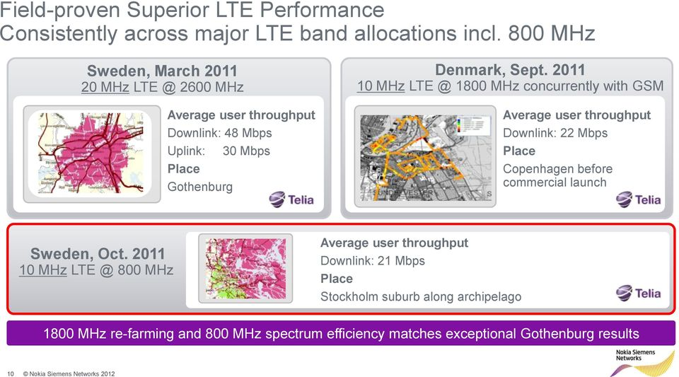 2011 10 MHz LTE @ 1800 MHz concurrently with GSM Average user throughput Downlink: 22 Mbps Place Copenhagen before commercial launch Sweden, Oct.